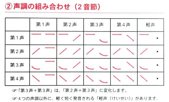 日文發音學習