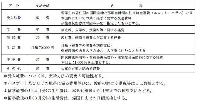 沖繩留學費用表