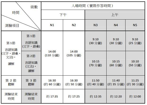 2016第一回合日檢考試時間表